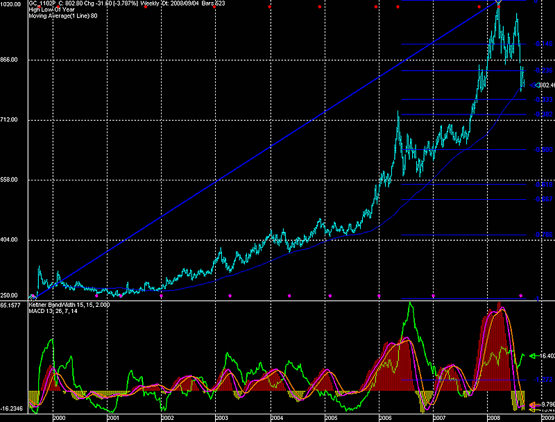 Gold 1999 to 9-5-2008