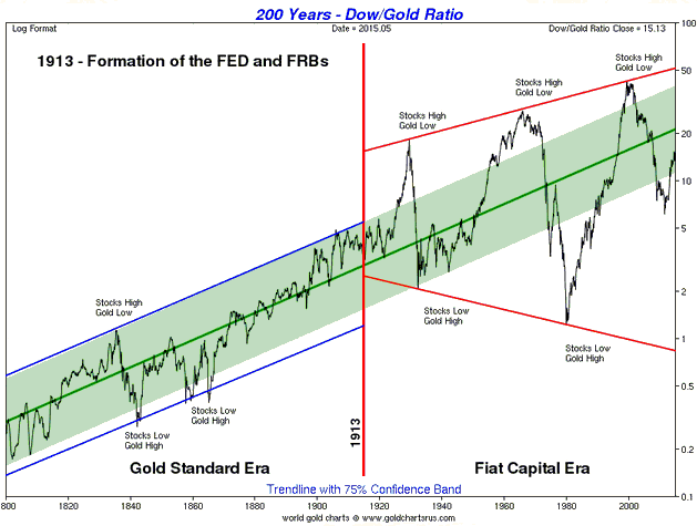 Dow_Gold_19th-21st_century